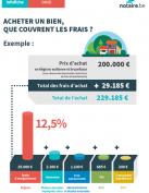 graphique pourcentage frais acte achat immobilier